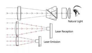 laser reception